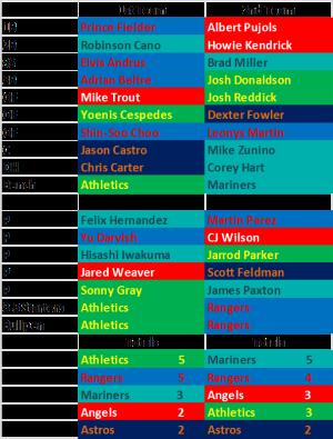 2014 AL West Team